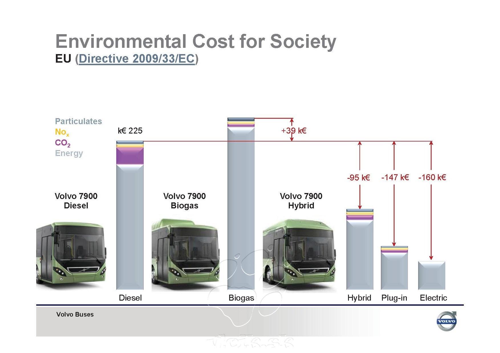 porovnanie nákladov na prevádzku rôznych pohonov autobusov podľa VOLVA