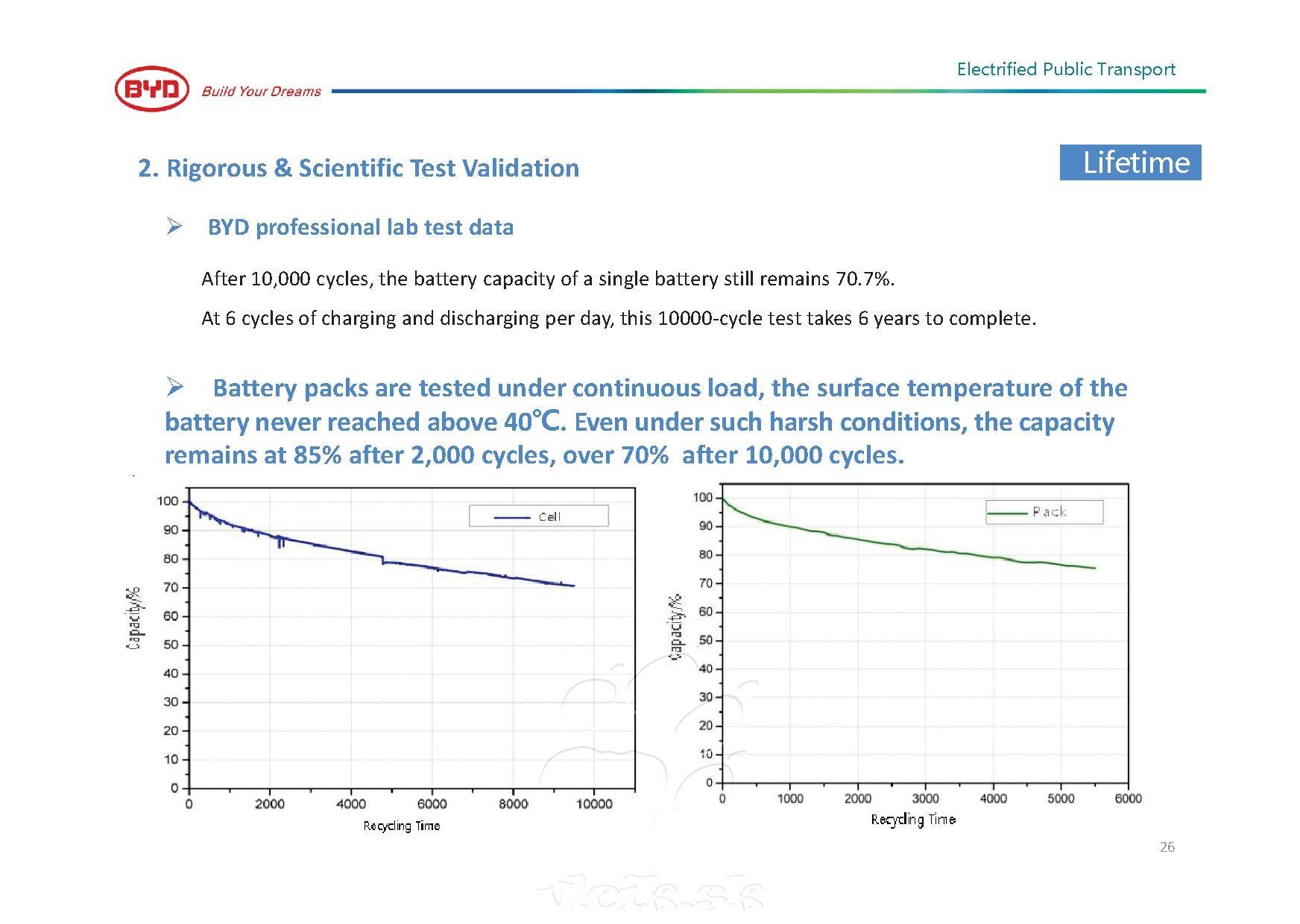počet cyklov a životnosť batérií z produkcie BYD