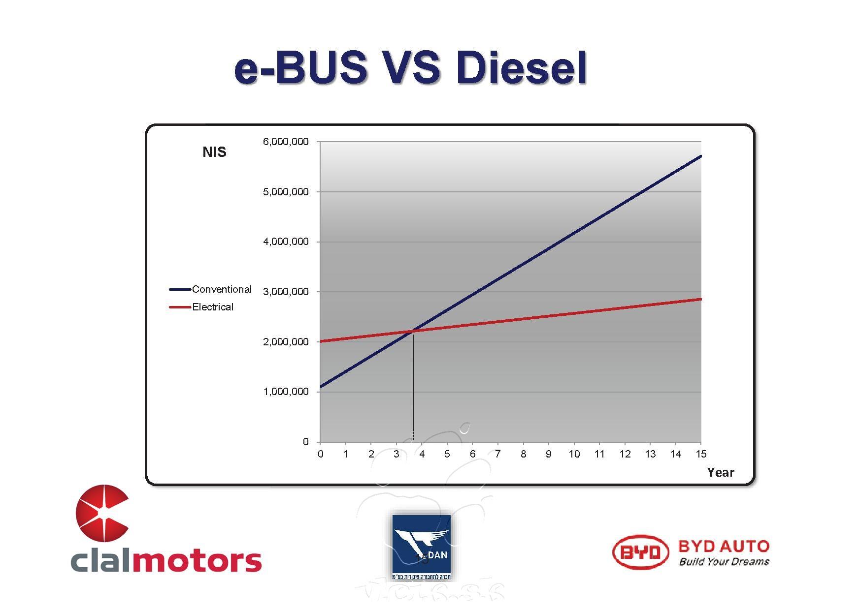 Tel Aviv urobil porovnanie prevádzkových nákladov ebusu
